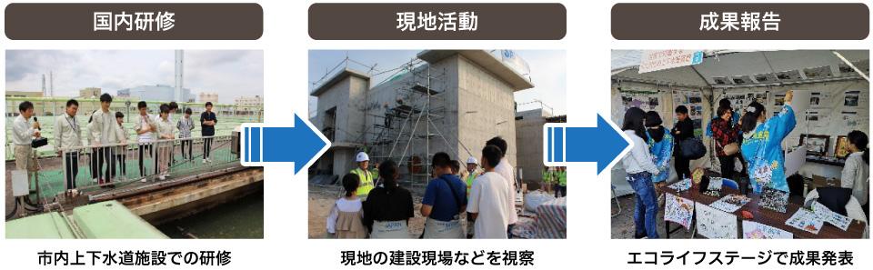 上下水道ユース研修の流れ【国内研修】→【現地活動】→【成果報告】