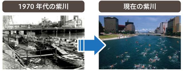 1970年代と現在の紫川の比較