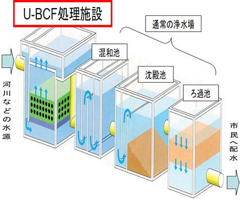 U-BCFの構成図